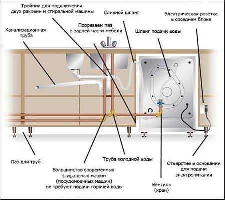 Подключение посудомоечной машины к водопроводу