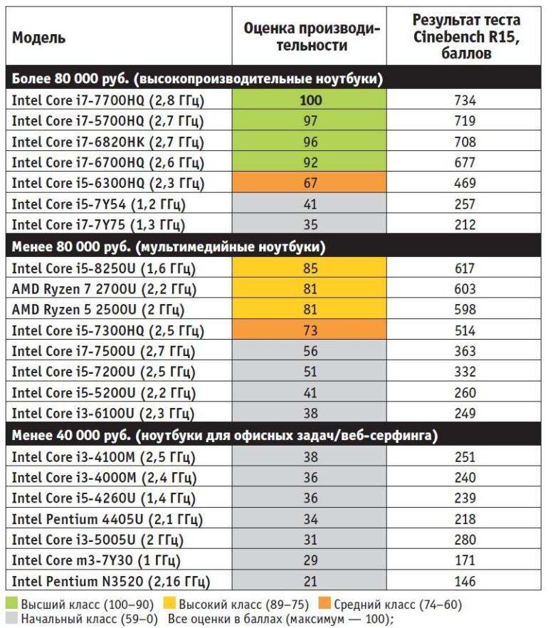 Лучшие процессоры в разных ценовых категориях. Цена ноутбука во многом определяет, насколько производительным может быть встроенный мобильный процессор