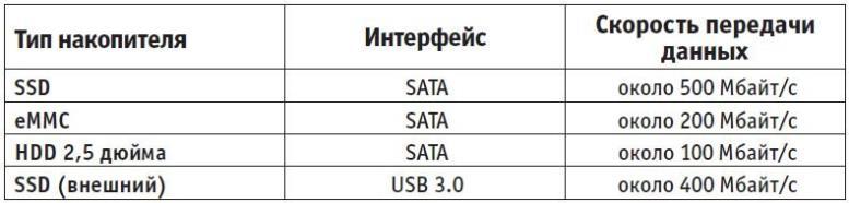 Быстрые накопители для ноутбуков. Номером один в перечне оборудования должен находиться SSD- или, по крайней мере, eMMC-накопитель — их преимущества огромны