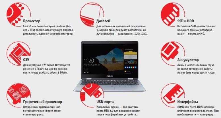 Как выбрать идеальный ноутбук: от офисных до геймерских