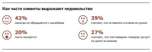 Индекс CSI: как оценить удовлетворенность клиентов
