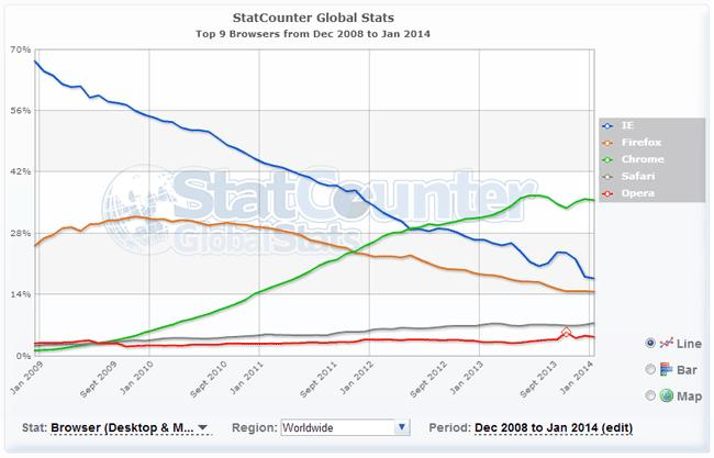 Статистика использования браузеров