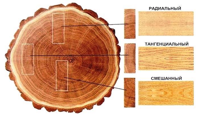 Варианты распила дерева, текстура паркета