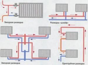 Двухтрубная система отопления схемы универсальны