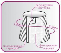 Правильная натяжка пояса для поясницы