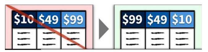 Сортируйте цены от высоких к низким