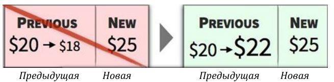 Поднимите цену предыдущего продукта