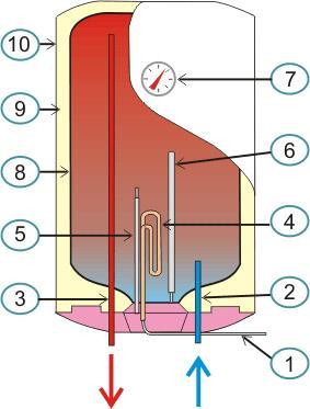 Схема работы накопительного водонагревателя (рисунок)